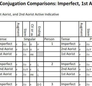 Verb Conjugation Comparisons Chart: Imperfect, 1st Aorist, and 2nd ...